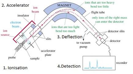 (http://chemicalinstrumentation.weebly.com/uploads/6/8/0/9/6809778/4857931.jpg?438)