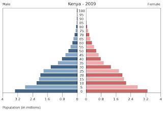 (http://3.bp.blogspot.com/_-QNeuhLGPHs/SyrufDGON8I/AAAAAAAAAB4/ICC_LebWN70/s320/kenya+population+pyramid.bmp)