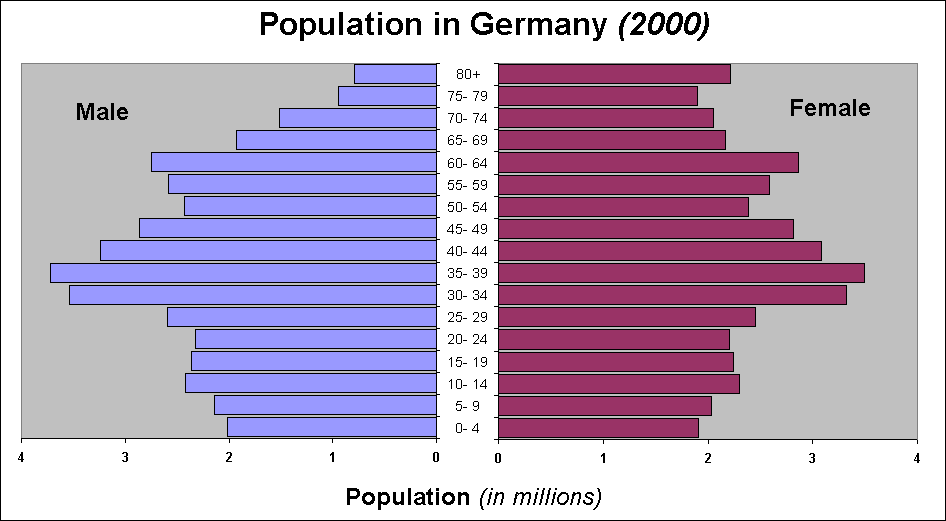 (http://upload.wikimedia.org/wikipedia/commons/7/79/Population_Pyramid_Germany_Year_2000.png)
