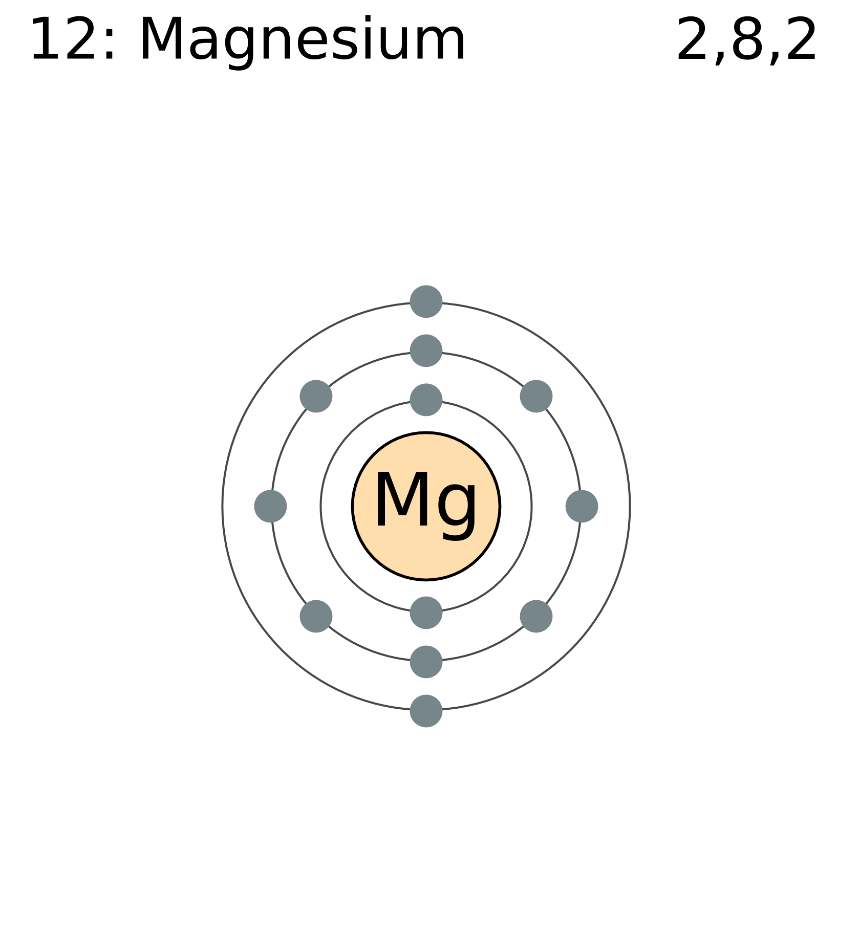 (http://upload.wikimedia.org/wikipedia/commons/4/47/Electron_shell_012_magnesium.png)