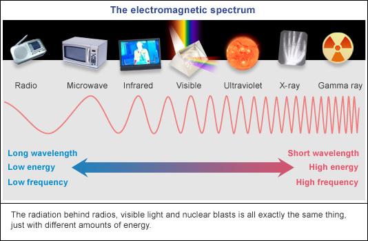 (http://4.bp.blogspot.com/-efhIMSUefXk/TWf_NETcxmI/AAAAAAAAAWU/f9fF4_BqTjA/s1600/Electromagnetic_Spectrum.jpg)