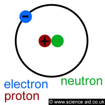 atom (http://scienceaid.co.uk/chemistry/fundamental/images/atom.jpg)