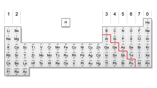 The periodic table, with non-metals on the left and metals on the right (http://www.bbc.co.uk/schools/gcsebitesize/science/images/periodictable_divided.jpg)