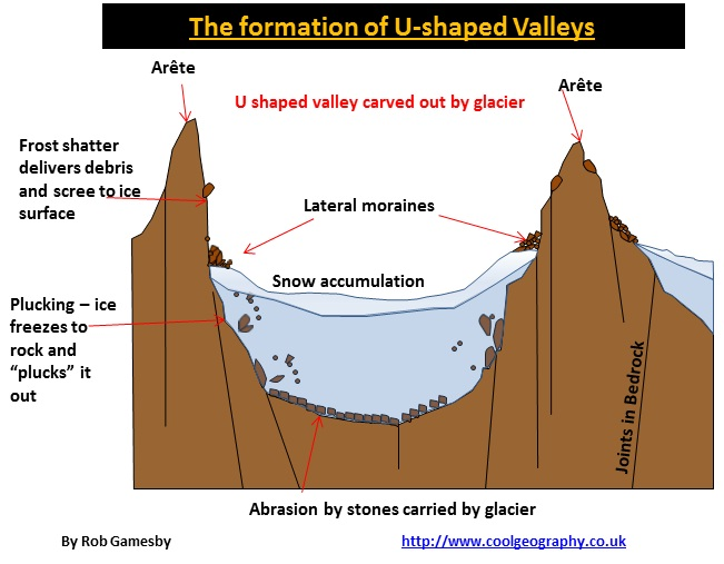 (http://www.coolgeography.co.uk/A-level/AQA/Year%2012/Cold%20environs/Glacial%20Landforms/U%20shaped%20valleys.jpg)