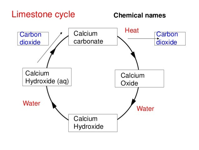 Chemistry Unit  Gcse Aqa Limestone And Building Materials