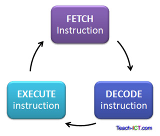 fetch decode execute cycle (http://www.teach-ict.com/gcse_computing/ocr/212_computing_hardware/cpu/miniweb/images/fetchdecodeexecute.jpg)