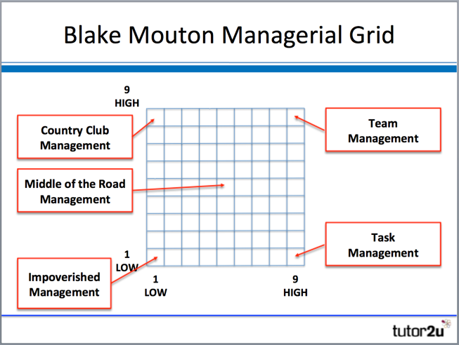 (http://s3-eu-west-1.amazonaws.com/tutor2u-media/subjects/business/diagrams/leadership-blake-mouton-grid-diagram.png?mtime=20150819212507)