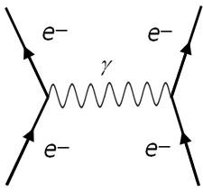 (http://www.a-levelphysicstutor.com/images/nuclear/feynman01.jpg)