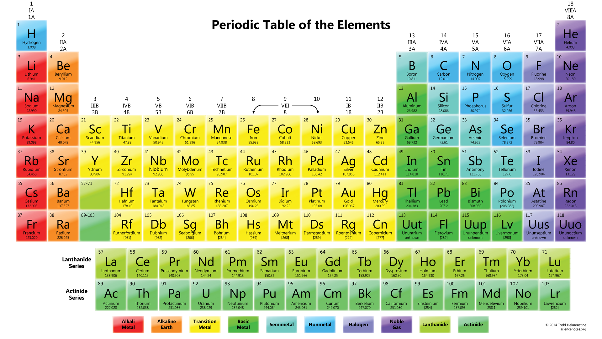 (http://sciencenotes.org/wp-content/uploads/2014/11/ColorfulPeriodicTable.png)