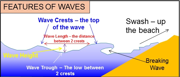 (http://www.coolgeography.co.uk/GCSE/AQA/Coastal%20Zone/Processes/Features%20of%20waves.jpg)