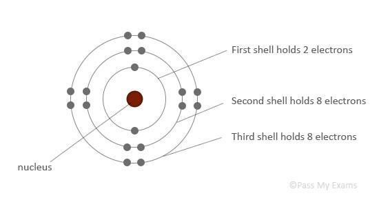 (http://www.passmyexams.co.uk/GCSE/chemistry/images/atom-diagram.jpg)