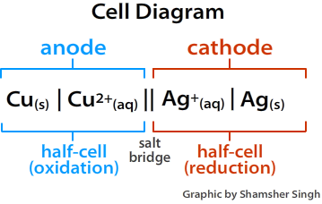 (http://chemwiki.ucdavis.edu/@api/deki/files/33331/=cell_diagram1.png?revision=1)