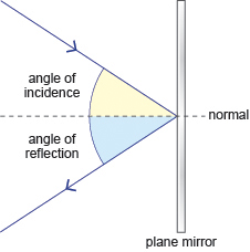 Ray diagram (http://www.bbc.co.uk/staticarchive/1a392612d4b06cba7ba132d89ce9f849c6f66556.jpg)