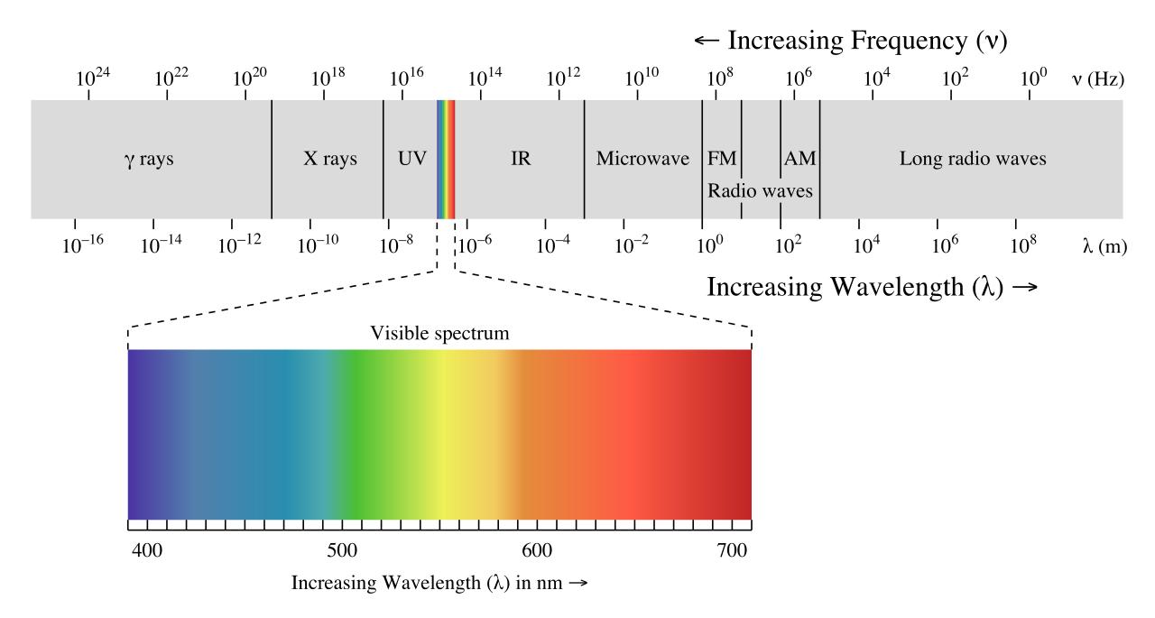 (http://chemwiki.ucdavis.edu/@api/deki/files/66821/=1280px-EM_spectrum.svg.png?revision=1&size=bestfit&width=656&height=351)