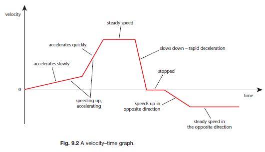 (http://revisionworld.com/sites/revisionworld.com/files/imce/velocity-time%20graph.jpg)