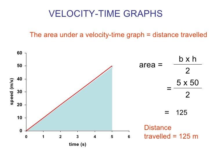 (http://image.slidesharecdn.com/velocitygraphs-090301043158-phpapp01/95/velocity-graphs-4-728.jpg?cb=1235881945)