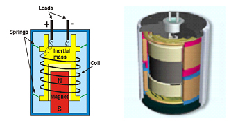 (http://vibration.desy.de/sites2009/site_ground-vibrations/content/e5/e3061/e3894/Geophones.jpg)