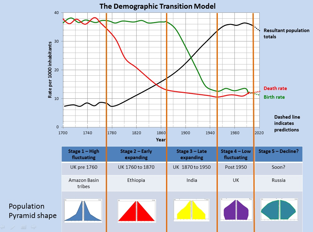 (http://www.coolgeography.co.uk/GCSE/AQA/Population/Demographic%20Transition/Demographic_Transition_Model.jpg)