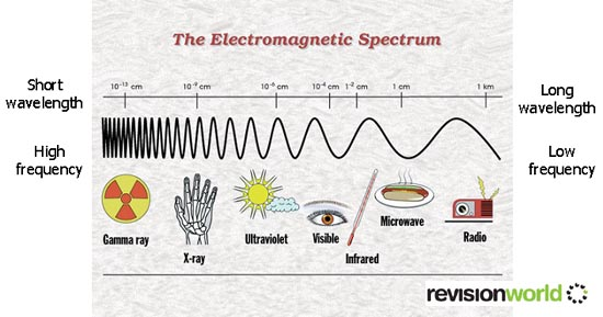 (http://revisionworld.com/sites/revisionworld.com/files/rw_files/electrowaves%20copy.jpg)