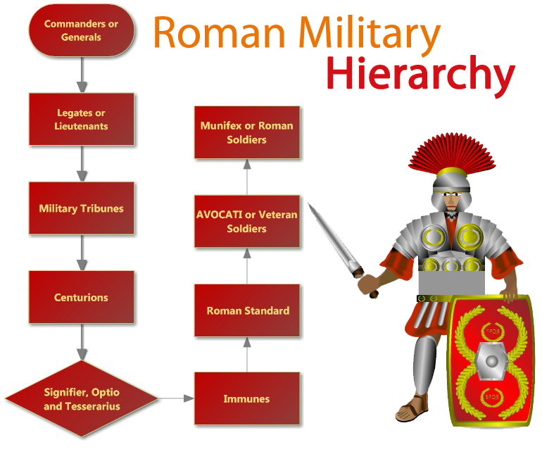 (http://www.hierarchystructure.com/wp-content/uploads/2012/07/Roman-Military-Hierarchy1.jpg)