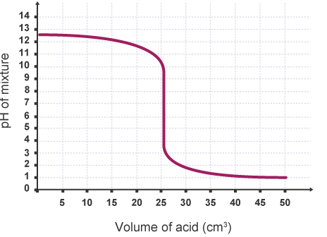 (http://www.bbc.co.uk/schools/gcsebitesize/science/images/triple_science/302_bitesize_gcse_tschemistry_howmuch_curveacidtoalkali_464.gif)