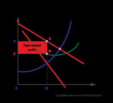 Super-normal profits (http://www.economicsonline.co.uk/Business%20economics%20graphs/Super-normal-profits.png)