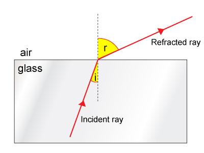 (http://www.passmyexams.co.uk/GCSE/physics/images/tot_int_ref_01.jpg)