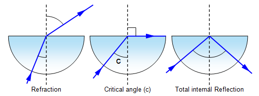 (http://www.schoolphysics.co.uk/age11-14/Light/text/Total_internal_reflection/images/3.png)