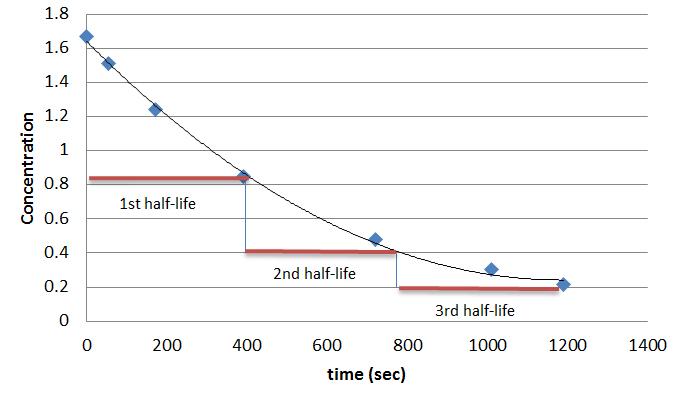 (http://chemwiki.ucdavis.edu/@api/deki/files/8486/=first_order_half-life.jpg?revision=1)