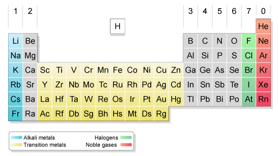Group 1 - alkali metals, group 7 - halogens, group 0 - noble gases. Transition metals are between group 2 and 3.  (http://www.bbc.co.uk/staticarchive/f341e9d4c6001ae8a562785f7a0403974f88b73f.jpg)