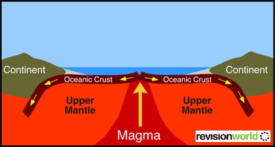 (http://revisionworld.com/sites/revisionworld.com/files/rw_files/seafloor.jpg)
