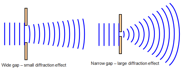(http://www.schoolphysics.co.uk/age14-16/Wave%20properties/text/Diffraction_/images/1.png)