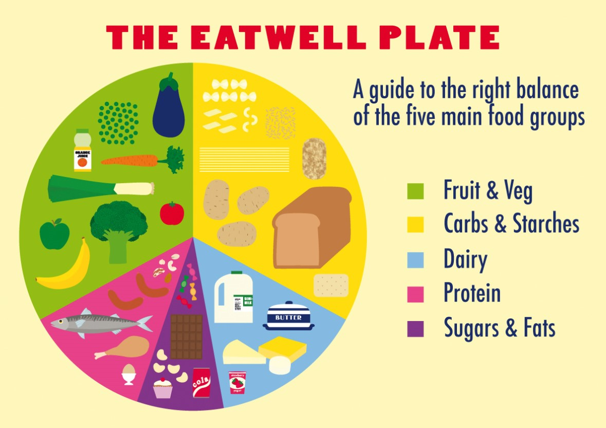 thbalance diet A balanced diet chart is a representation of a healthy diet chart that comprises of all the required nutrientsit includes all the food groups and ensures that we are getting everything that our body needs through our diet.