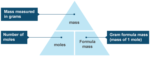 Image result for moles triangle (http://www.bbc.co.uk/staticarchive/f190a2db298b64559185132af90f44924c2d8bf6.png)