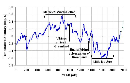 (http://www.drroyspencer.com/library/pics/2000-years-of-global-temperature.jpg)