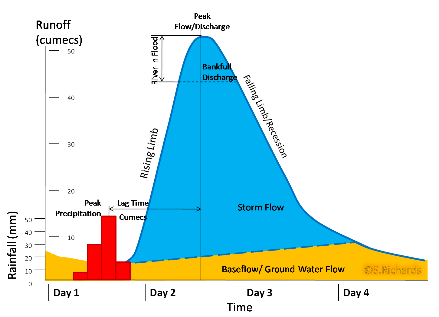 (http://blackpoolsixthasgeography.pbworks.com/f/1265744759/Storm%20Hydrograph.png)