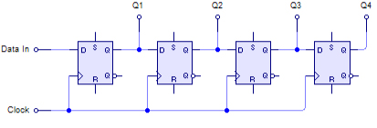 (http://upload.wikimedia.org/wikipedia/commons/a/a1/4-Bit_SIPO_Shift_Register.png)