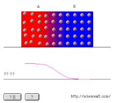 (http://tbn3.google.com/images?q=tbn:rPeni8xWoKhmgM:http://physicsed.buffalostate.edu/Wiley/CJ6e/img13/conduction.gif)