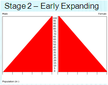 (http://www.coolgeography.co.uk/A-level/AQA/Year%2012/Population/Pop%20Pyramids/Stage%202.png)