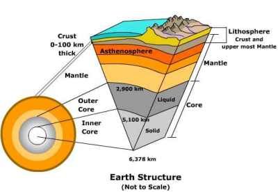 (http://icenugraha.files.wordpress.com/2012/04/earth_structure.jpg?w=400&h=276)