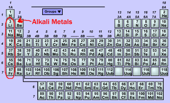 (http://electroncafe.files.wordpress.com/2010/10/alkali-metals.jpg)