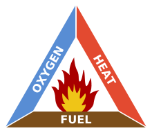 (http://upload.wikimedia.org/wikipedia/commons/thumb/2/20/Fire_triangle.svg/220px-Fire_triangle.svg.png)