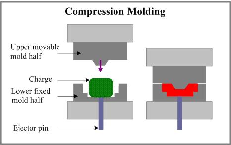 (http://4.bp.blogspot.com/-I6ccU78-BS4/Tm5QMnNwG2I/AAAAAAAAACo/PLeWO_TuhWY/s1600/compression_molding.png)
