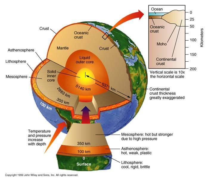 (http://worldlywise.pbworks.com/f/1275738164/earthstructure.jpg)