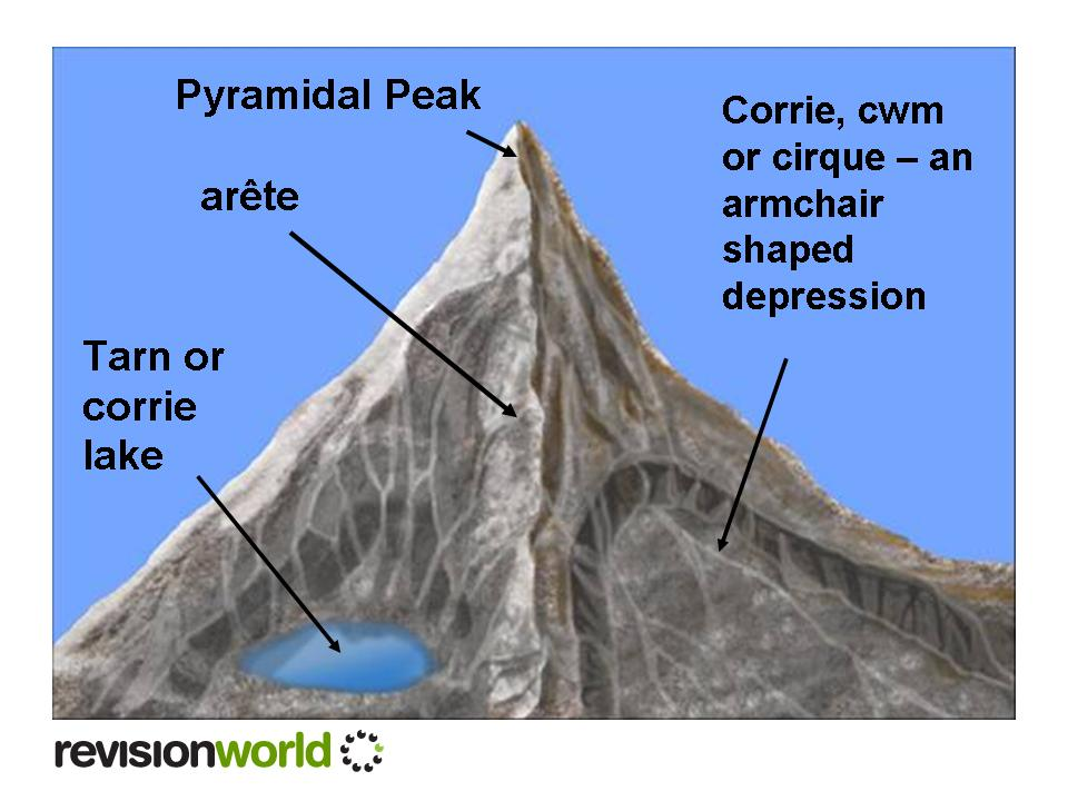 (http://revisionworld.com/sites/revisionworld.com/files/rw_files/pyramidal%20peak_0.jpg)