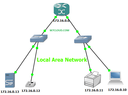 (http://www.w7cloud.com/wp-content/uploads/2013/07/Local-Area-Network.png)