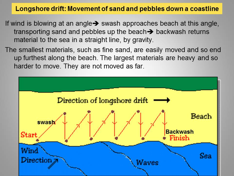 (http://geographyiseasy.files.wordpress.com/2013/12/longshore-drift.jpg)
