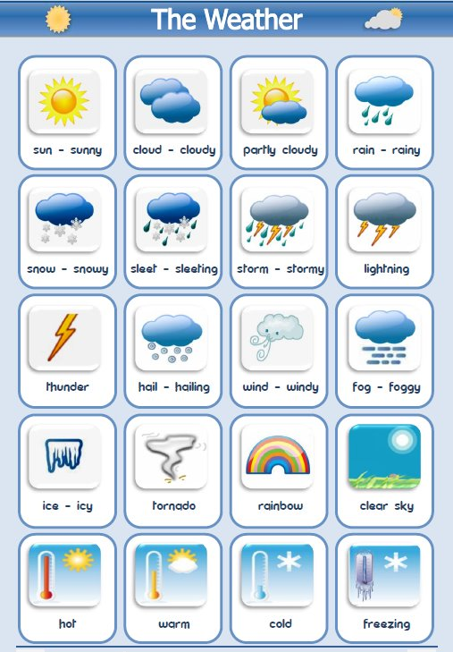 (http://www.easypacelearning.com/design/images/weathermanytypes.jpg)