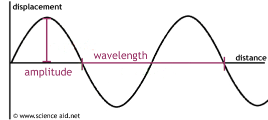 (http://scienceaid.co.uk/physics/waves/images/wave.png)