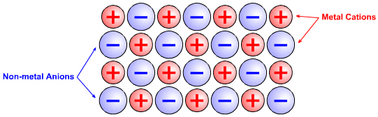 (http://www.meta-synthesis.com/webbook/38_laing/ionic_bonding.jpg)